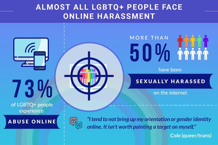 LGBT Online harassment infographic
